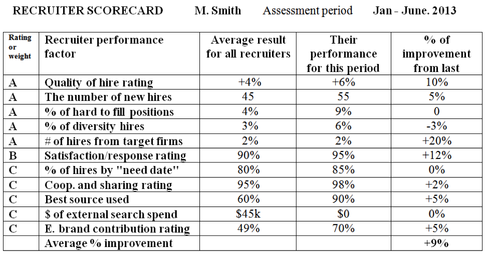 recruiter-scorecard-1