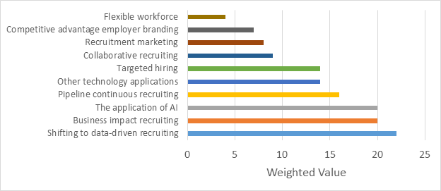 Future of recruiting.