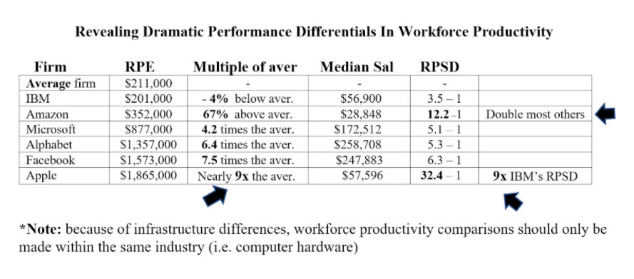 Workforce productivity differentials by IBM, Amazon, Microsoft, Alphabet, Facebook, and Apple